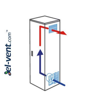 Fans for electrical cabinets RC 20.32 SP 320x320 mm, 800 m3/h - usual type