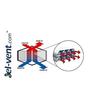 Heat recovery unit Oxygen X-Air - air flow scheme
